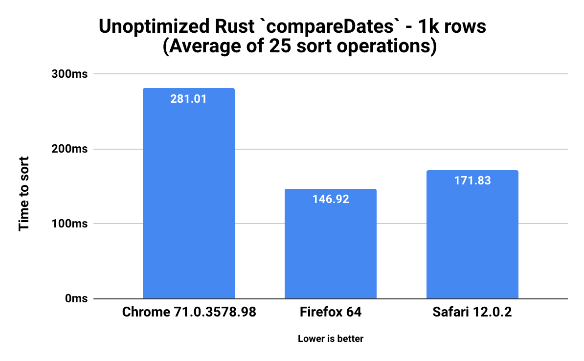 A Tale of Performance - JavaScript, Rust, and WebAssembly | Widen